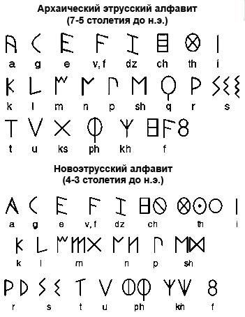 алфавит этрусков