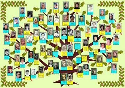 Генеологічне дерево