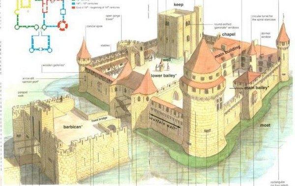 Схема средневекового замка