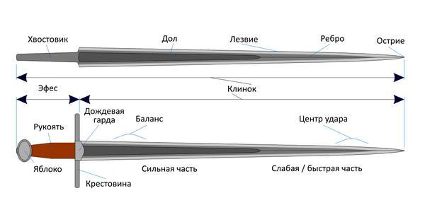 строение меча